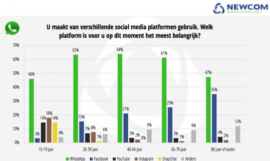 meest gebruikte platformen