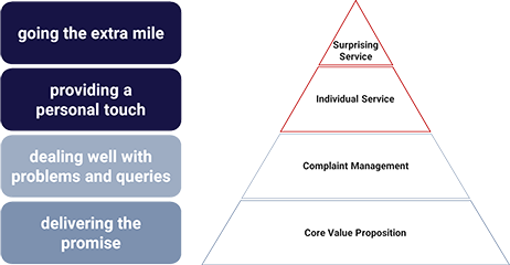 service-excellence-pyramid-1